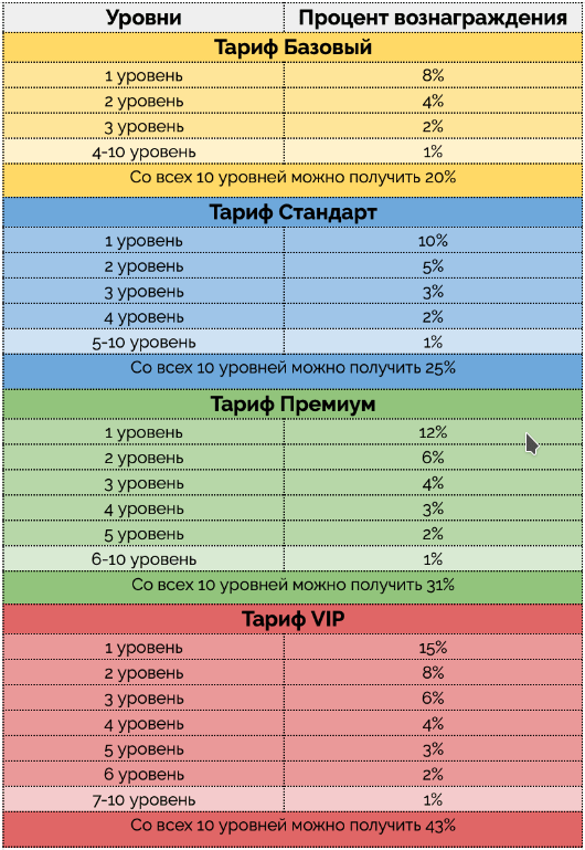 Партнерское вознаграждение на сервисе cryptochief. Picture.